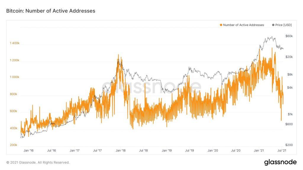 Bitcoin's Addresses Growth and Metrics 'Look Terrible' – BTC Analyst Bitcoin (BTC) News