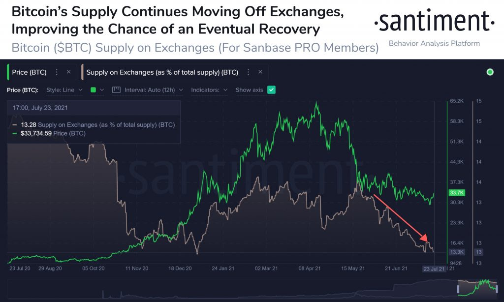 Bitcoin Supply On Crypto Exchanges Begins to Drop as BTC Reclaims $33k Bitcoin (BTC) News