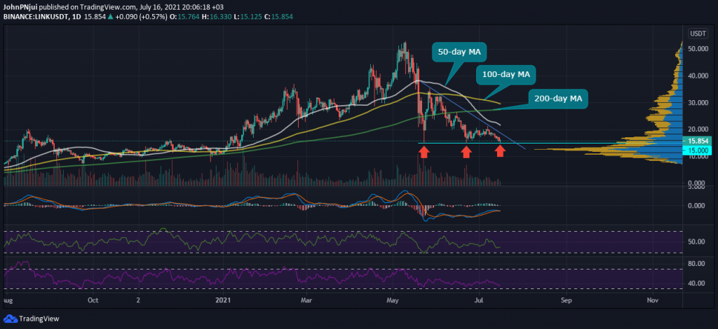 Chainlink's $15 Support is the Level to Watch During the Weekly Close Bitcoin (BTC) News