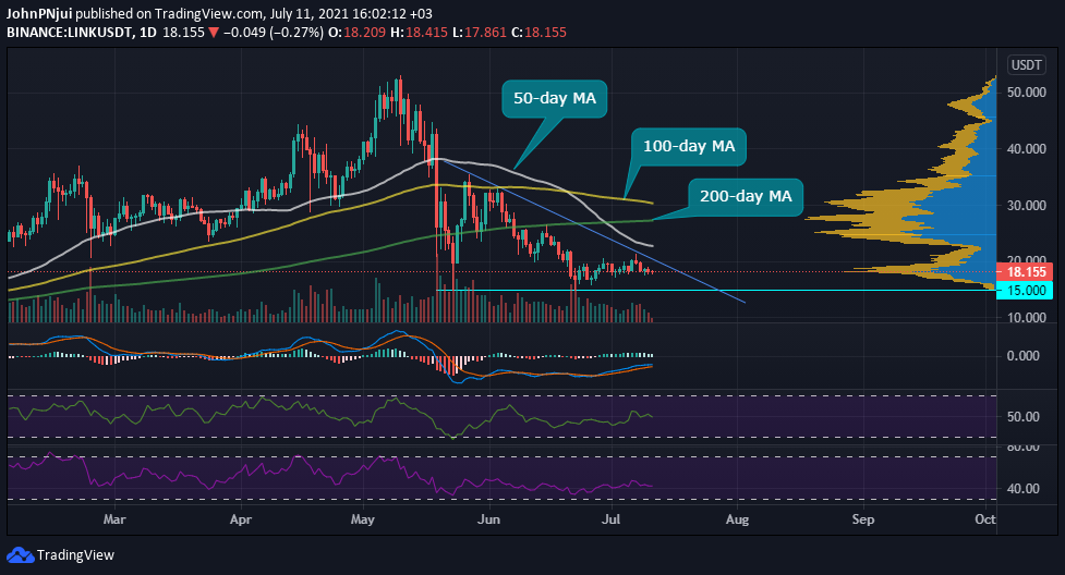 Chainlink's Top 10 Whales Now Hold 63.3% of LINK's Circulating Supply Bitcoin (BTC) News